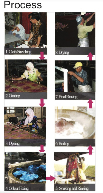 Batik process step by step